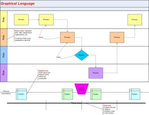 process flow in graphical-language